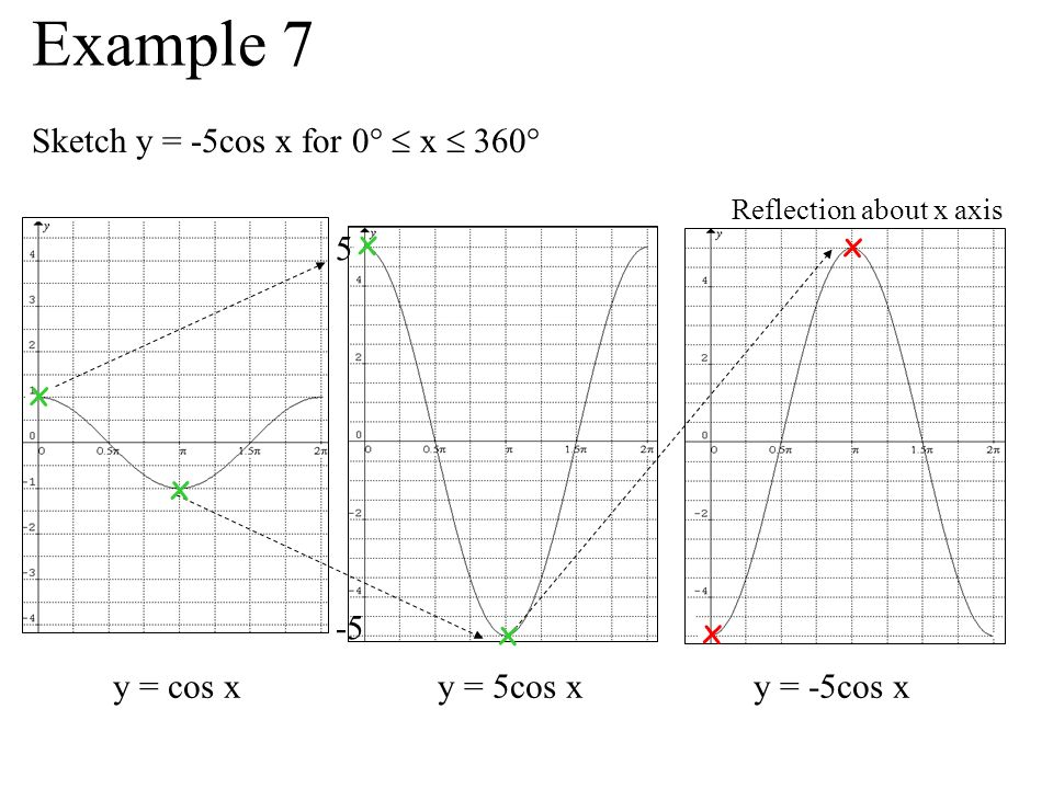 Sketch y = -5cos x for 0° x 360° y = cos x y = 5cos x y = -5cos x 5 -5 Reflection about x axis x x x x x x Example 7