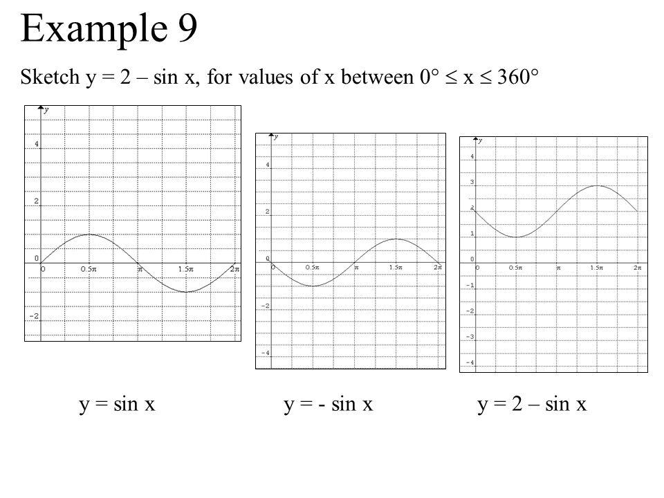 Sketch y = 2 – sin x, for values of x between 0° x 360° y = sin x y = - sin xy = 2 – sin x Example 9