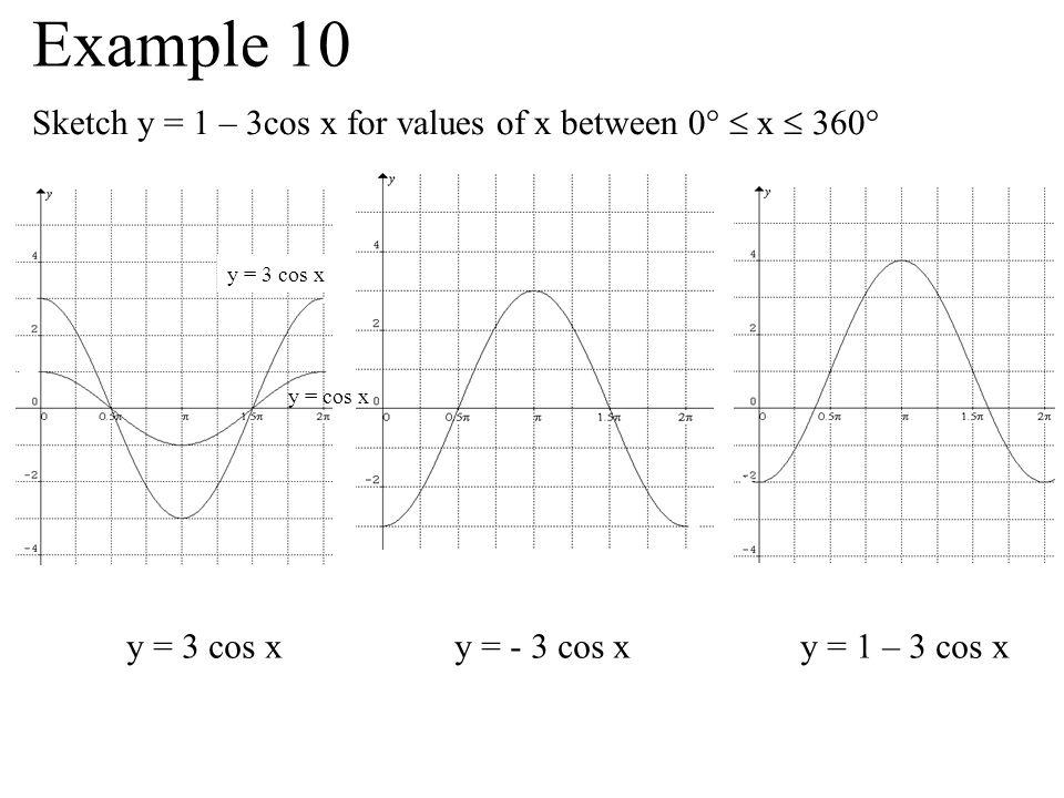 Sketch y = 1 – 3cos x for values of x between 0° x 360° y = 3 cos x y = - 3 cos x y = 1 – 3 cos x y = 3 cos x y = cos x Example 10
