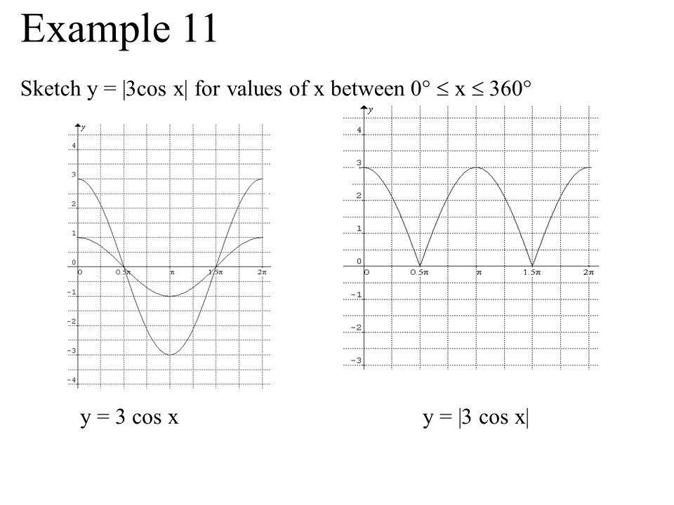 Sketch y = |3cos x| for values of x between 0° x 360° y = 3 cos x y = |3 cos x| Example 11