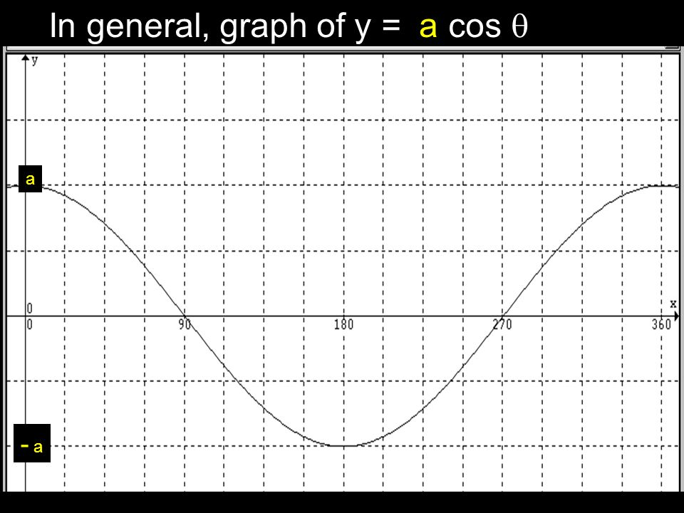 In general, graph of y = cos a a - a