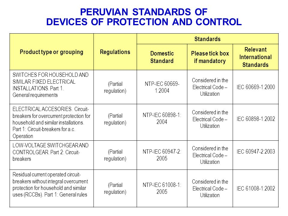 PERUVIAN STANDARDS OF DEVICES OF PROTECTION AND CONTROL Product type or groupingRegulations Standards Domestic Standard Please tick box if mandatory R