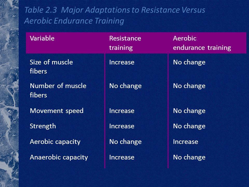 Table 2.3 Major Adaptations to Resistance Versus Aerobic Endurance Training VariableResistanceAerobic trainingendurance training Size of muscleIncreas