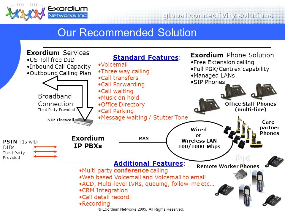© Exordium Networks 2005. All Rights Reserved. Our Recommended Solution Exordium IP PBXs PSTN T1s with DIDs Third Party Provided Broadband Connection