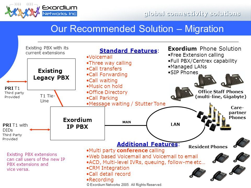 © Exordium Networks 2005. All Rights Reserved. Our Recommended Solution – Migration Exordium IP PBX PRI T1 with DIDs Third Party Provided Exordium Pho