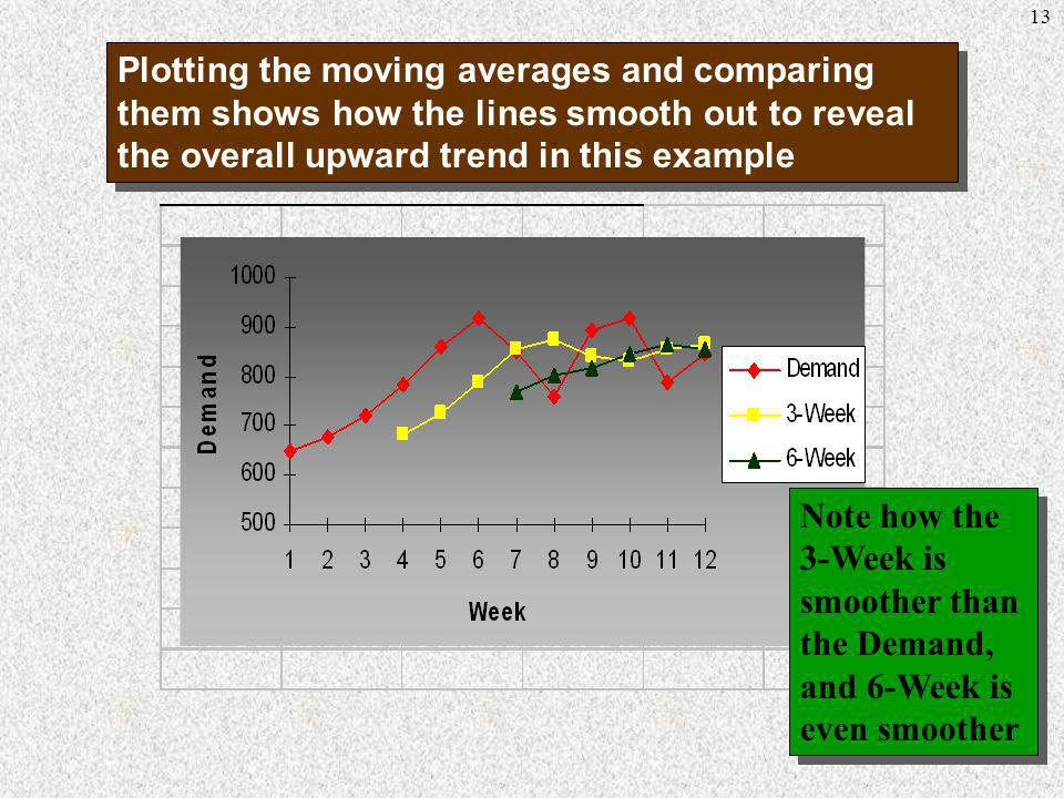 13 Plotting the moving averages and comparing them shows how the lines smooth out to reveal the overall upward trend in this example Note how the 3-We