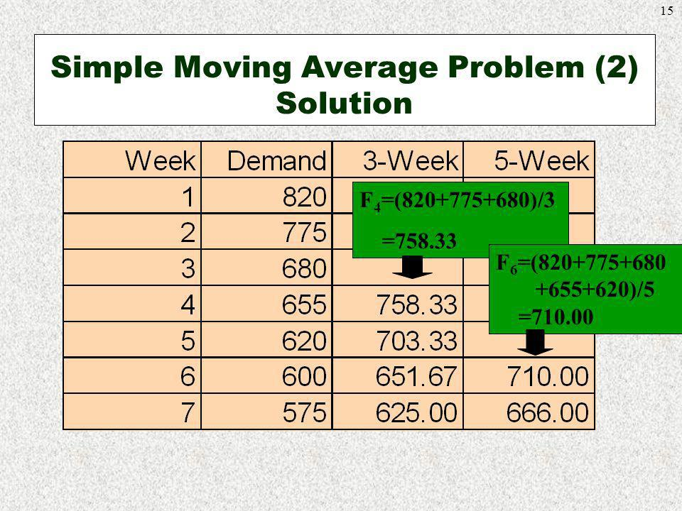 15 Simple Moving Average Problem (2) Solution F 4 =(820+775+680)/3 =758.33 F 6 =(820+775+680 +655+620)/5 =710.00