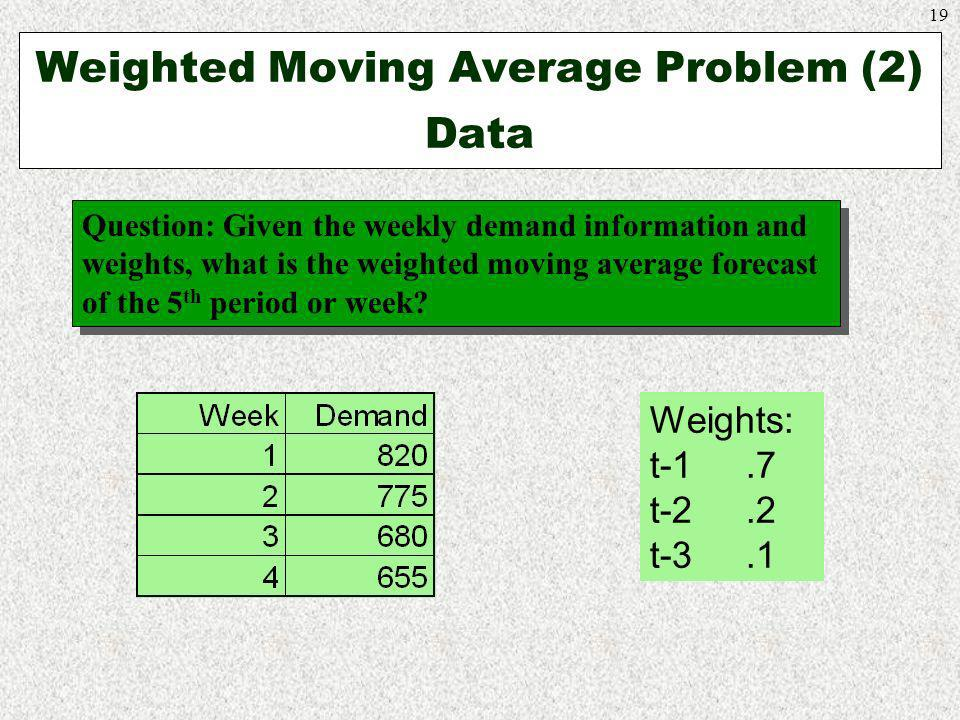 19 Weighted Moving Average Problem (2) Data Weights: t-1.7 t-2.2 t-3.1 Question: Given the weekly demand information and weights, what is the weighted