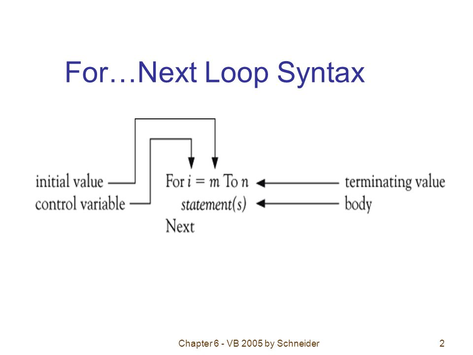 Chapter 6 - VB 2005 by Schneider2 For…Next Loop Syntax