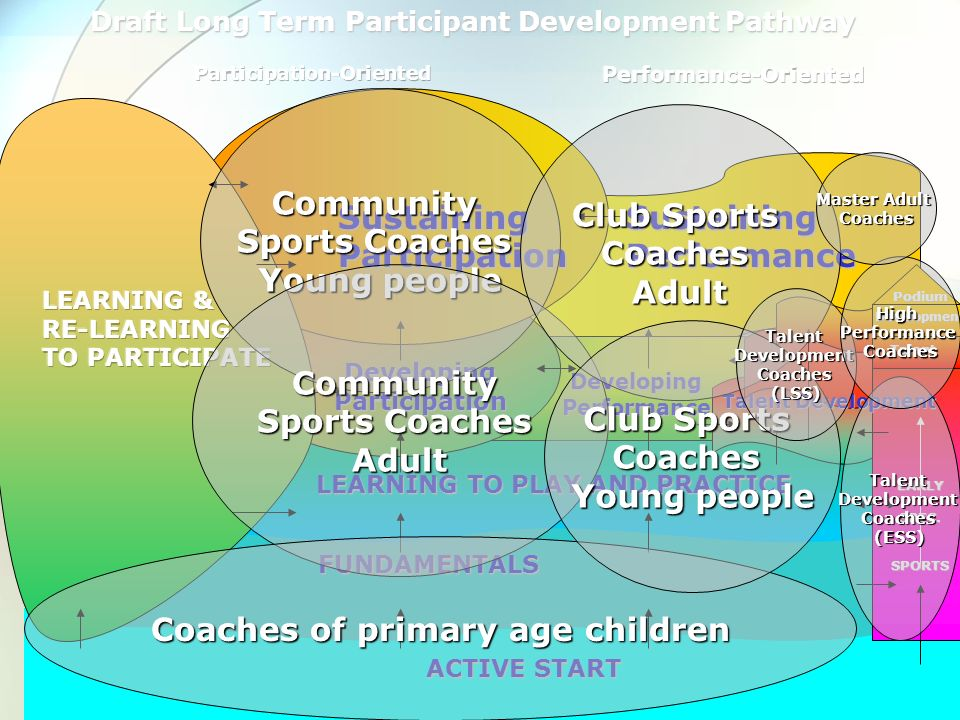 ACTIVE START FUNDAMENTALS Sustaining Participation Developing Participation Talent Development Podium LEARNING TO PLAY AND PRACTICE EARLY SPEC. SPORTS