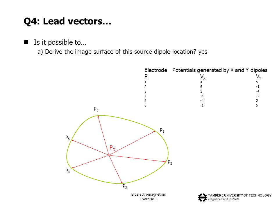 TAMPERE UNIVERSITY OF TECHNOLOGY Ragnar Granit Institute Bioelectromagnetism Exercise 3 Q4: Lead vectors… Is it possible to… a) Derive the image surfa