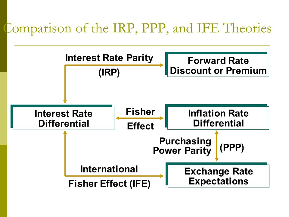 Comparison of the IRP, PPP, and IFE Theories Exchange Rate Expectations Inflation Rate Differential Forward Rate Discount or Premium Interest Rate Dif