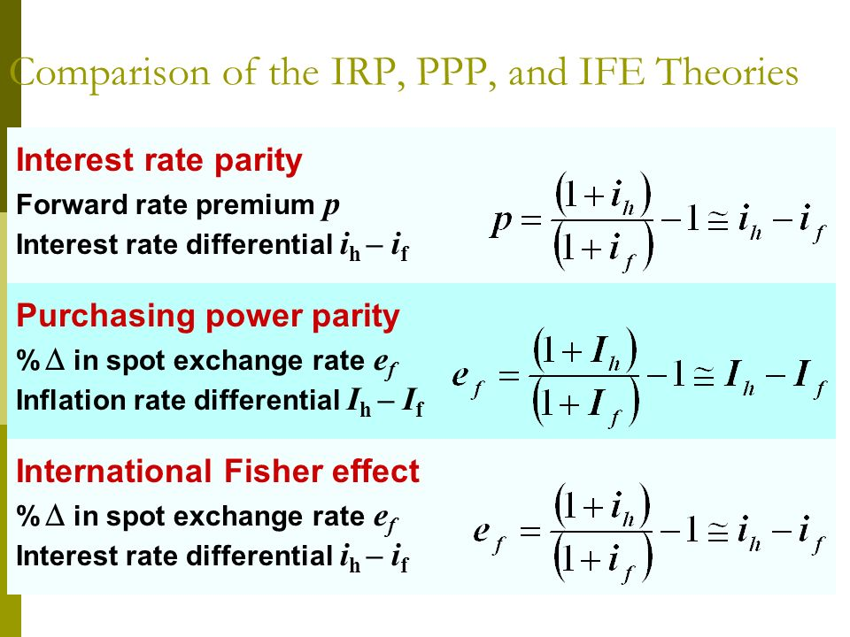 Comparison of the IRP, PPP, and IFE Theories Interest rate parity Forward rate premium p Interest rate differential i h – i f Purchasing power parity