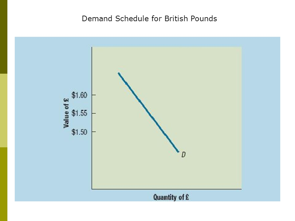 Exhibit 4.2 page 87 Demand Schedule for British Pounds