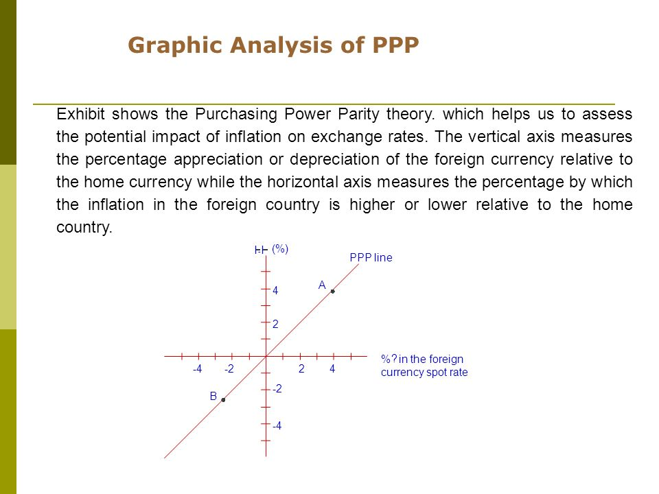 Exhibit shows the Purchasing Power Parity theory. which helps us to assess the potential impact of inflation on exchange rates. The vertical axis meas