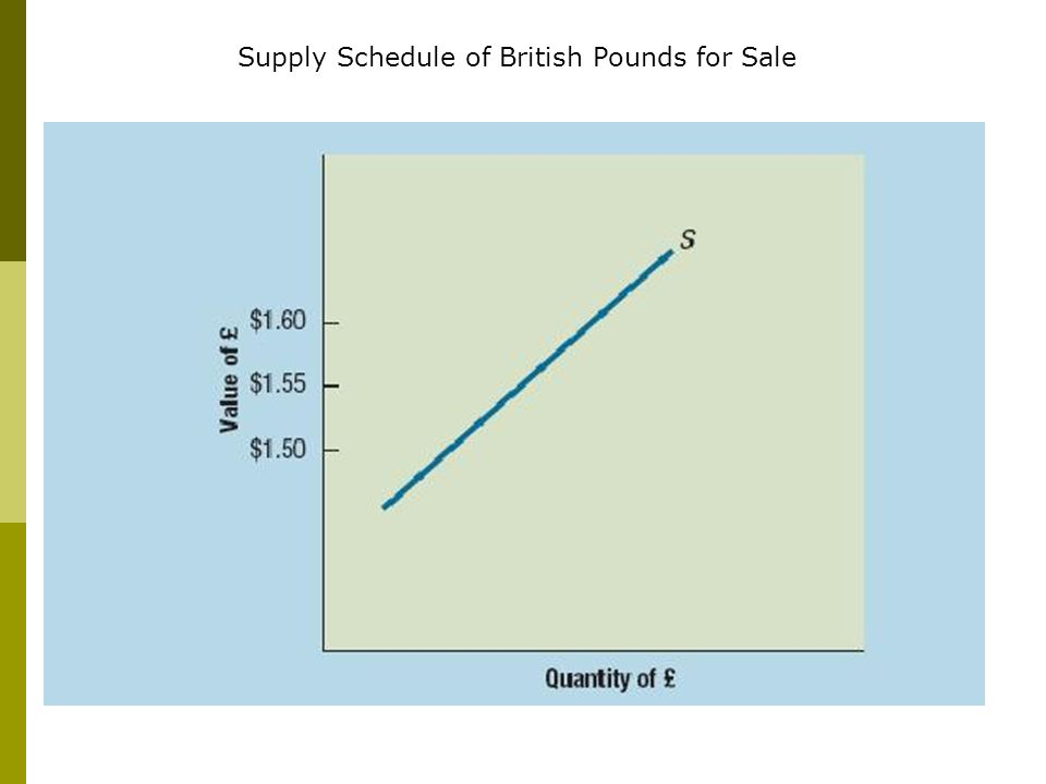 Exhibit 4.3 page 88 Supply Schedule of British Pounds for Sale