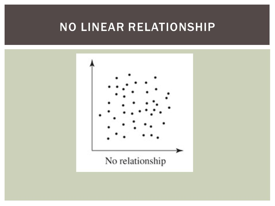 NO LINEAR RELATIONSHIP