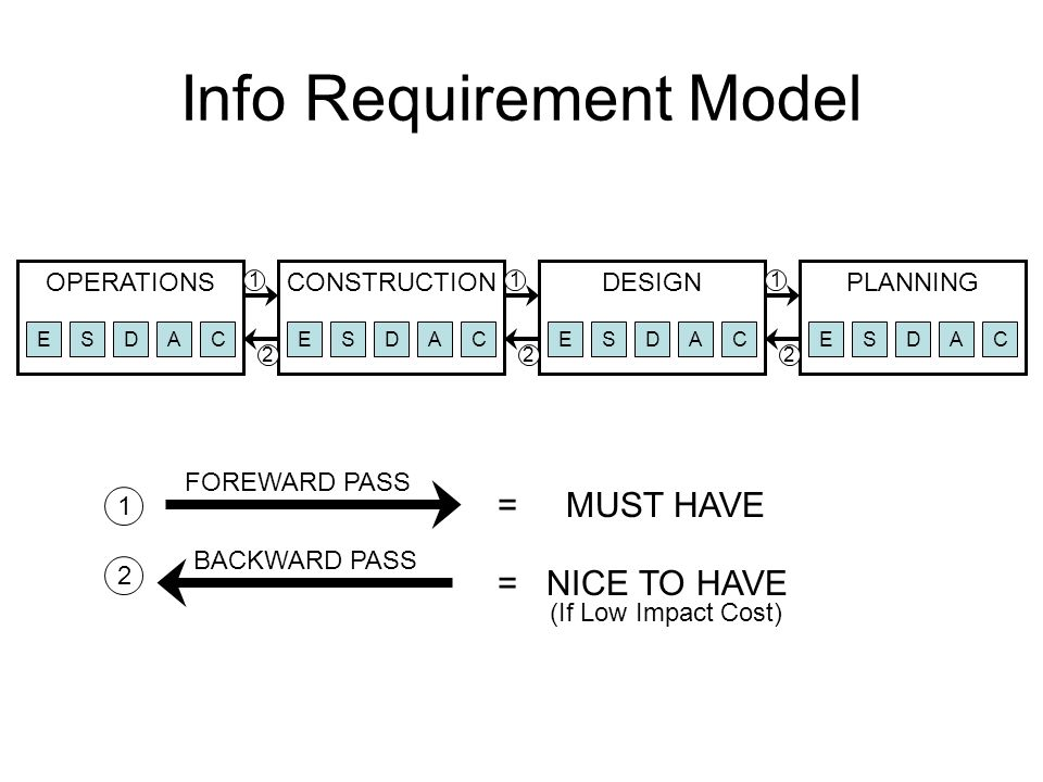 Info Requirement Model OPERATIONSPLANNINGDESIGNCONSTRUCTION ESDACESDACESDACESDAC 2 111 22 2 1 = MUST HAVE FOREWARD PASS BACKWARD PASS = NICE TO HAVE (If Low Impact Cost)