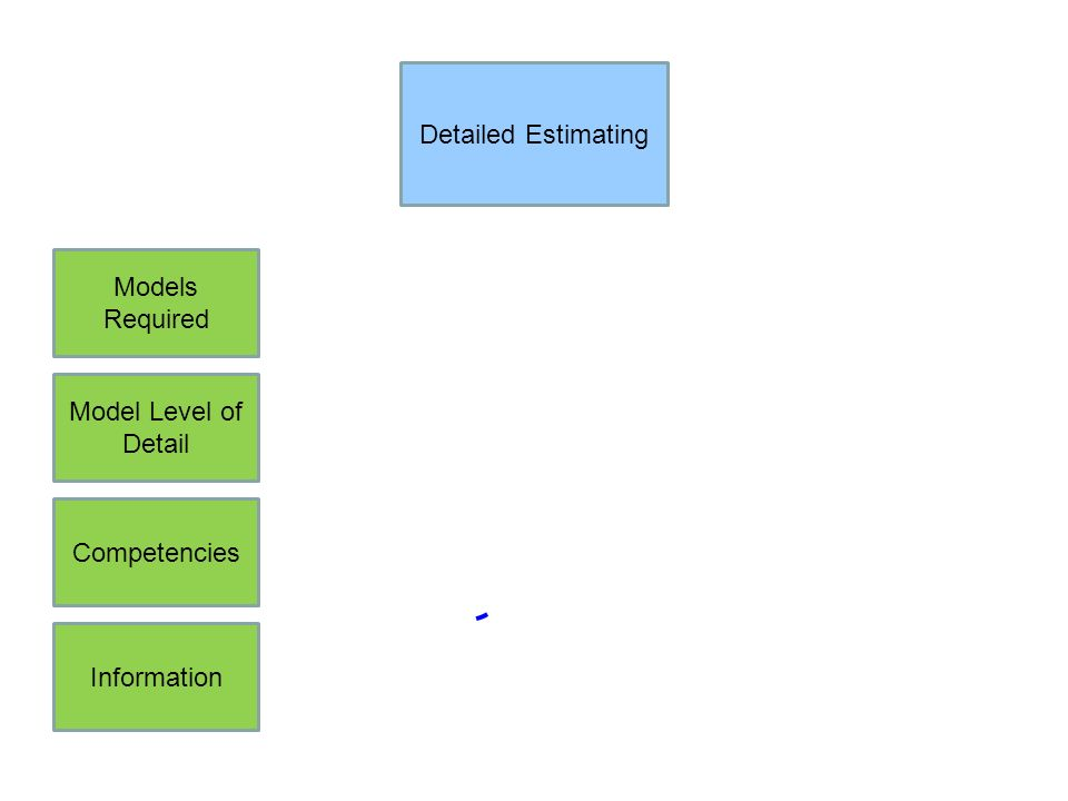Detailed Estimating Models Required Model Level of Detail Competencies Information