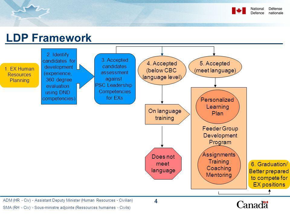 ADM (HR - Civ) - Assistant Deputy Minister (Human Resources - Civilian) SMA (RH - Civ) - Sous-ministre adjointe (Ressources humaines - Civils) 4 LDP Framework 1.