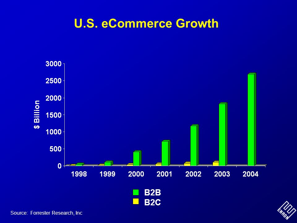 U.S. eCommerce Growth Source: Forrester Research, Inc B2B B2C