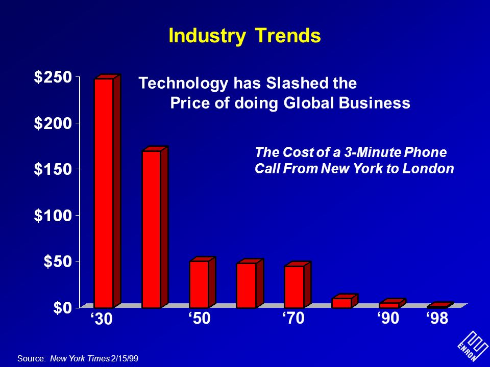 Industry Trends 98 Source: New York Times 2/15/99 Technology has Slashed the Price of doing Global Business The Cost of a 3-Minute Phone Call From New York to London 9070 50 30