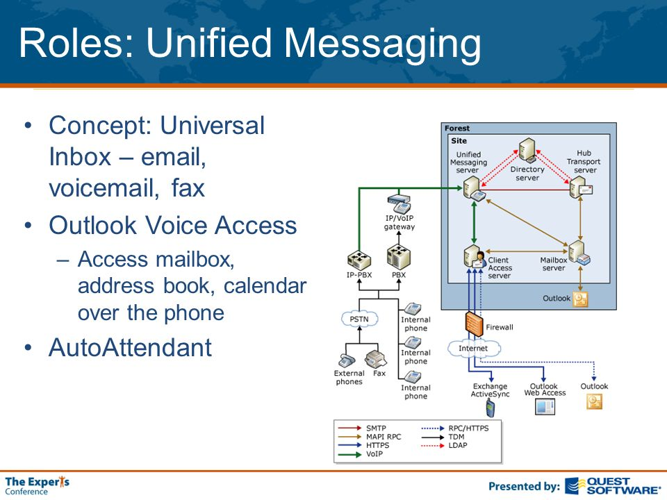 Roles: Unified Messaging Concept: Universal Inbox – email, voicemail, fax Outlook Voice Access –Access mailbox, address book, calendar over the phone AutoAttendant