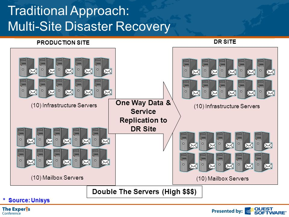 Traditional Approach: Multi-Site Disaster Recovery One Way Data & Service Replication to DR Site Double The Servers (High $$$) (10) Infrastructure Servers (10) Mailbox Servers (10) Infrastructure Servers PRODUCTION SITE DR SITE * Source: Unisys