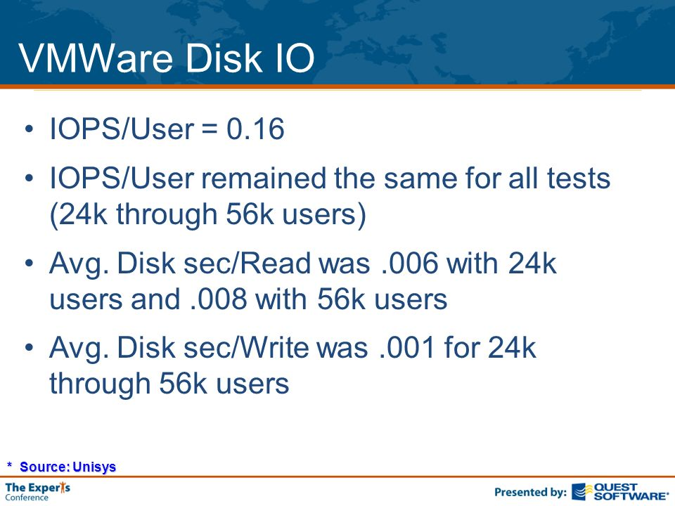 VMWare Disk IO IOPS/User = 0.16 IOPS/User remained the same for all tests (24k through 56k users) Avg.