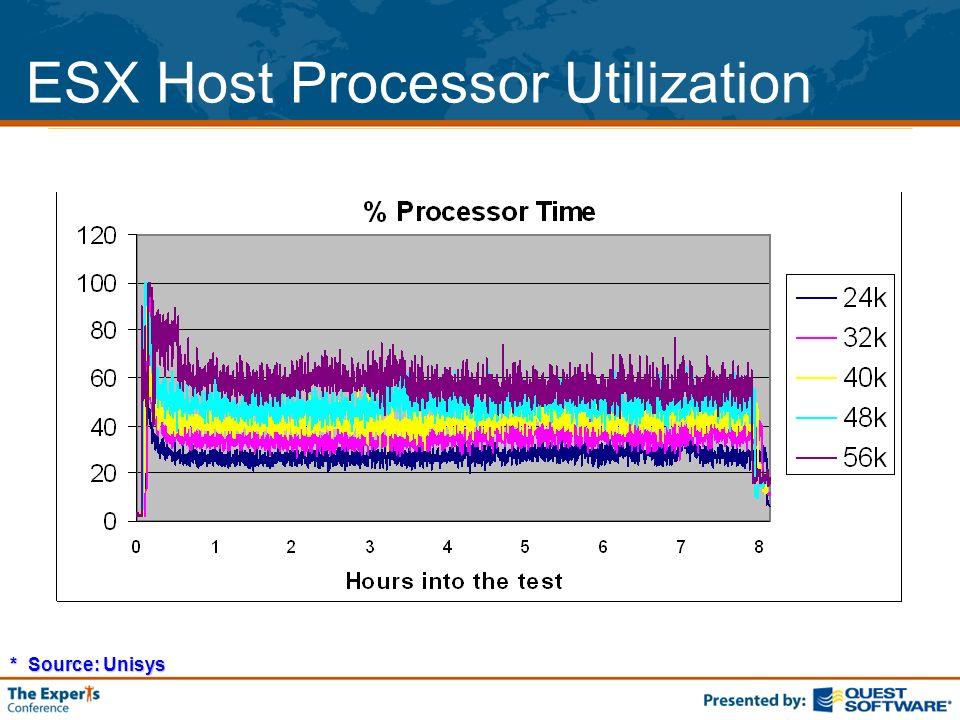 ESX Host Processor Utilization * Source: Unisys