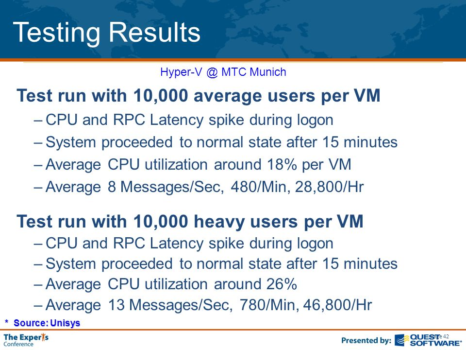 Page 42 Testing Results Test run with 10,000 average users per VM –CPU and RPC Latency spike during logon –System proceeded to normal state after 15 minutes –Average CPU utilization around 18% per VM –Average 8 Messages/Sec, 480/Min, 28,800/Hr Test run with 10,000 heavy users per VM –CPU and RPC Latency spike during logon –System proceeded to normal state after 15 minutes –Average CPU utilization around 26% –Average 13 Messages/Sec, 780/Min, 46,800/Hr Hyper-V @ MTC Munich * Source: Unisys
