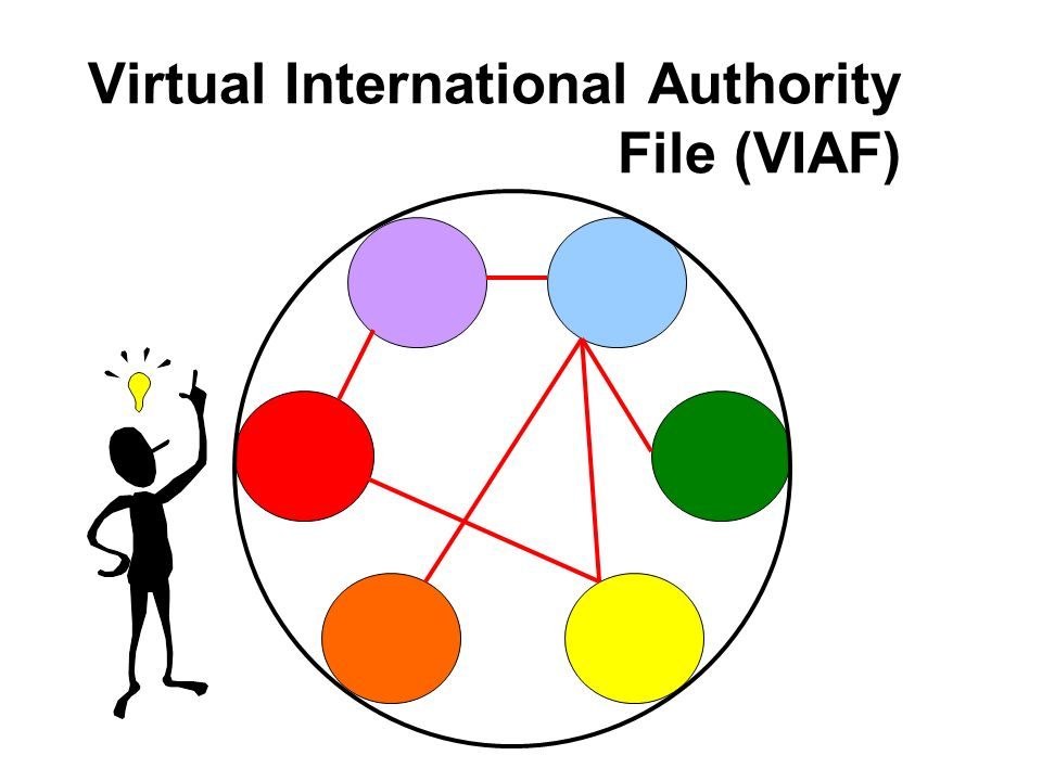 Virtual International Authority File (VIAF)