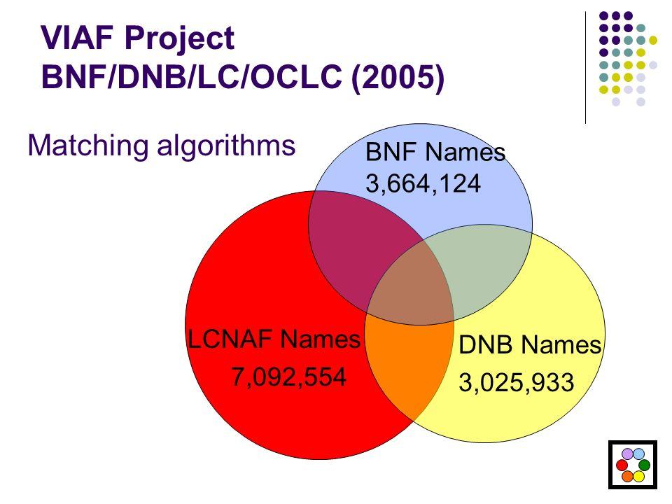 VIAF Project BNF/DNB/LC/OCLC (2005) LCNAF Names 7,092,554 BNF Names 3,664,124 DNB Names 3,025,933 Matching algorithms