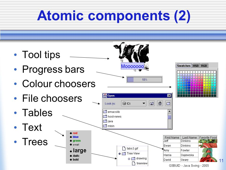 G5BUID - Java Swing - 2005 11 Atomic components (2) Tool tips Progress bars Colour choosers File choosers Tables Text Trees