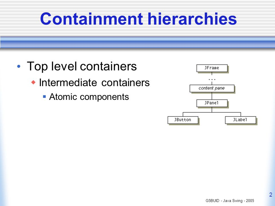 G5BUID - Java Swing - 2005 2 Containment hierarchies Top level containers Intermediate containers Atomic components