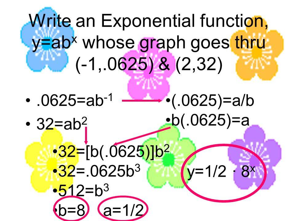 Write an Exponential function, y=ab x whose graph goes thru (-1,.0625) & (2,32).0625=ab -1 32=ab 2 (.0625)=a/b b(.0625)=a 32=[b(.0625)]b 2 32=.0625b 3