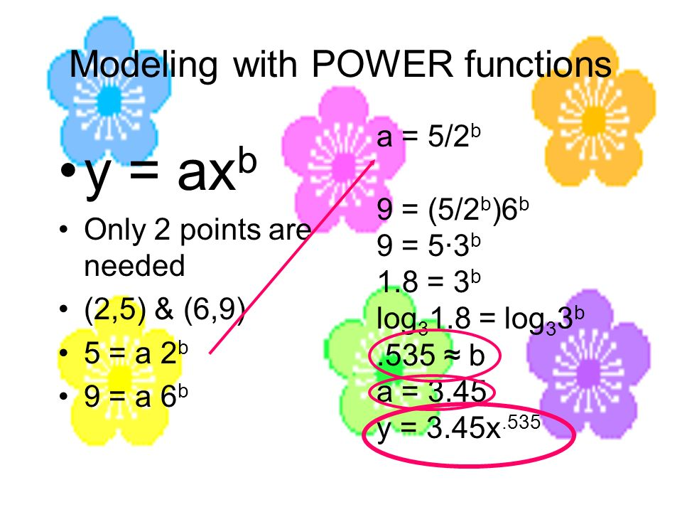 Modeling with POWER functions y = ax b Only 2 points are needed (2,5) & (6,9) 5 = a 2 b 9 = a 6 b a = 5/2 b 9 = (5/2 b )6 b 9 = 5·3 b 1.8 = 3 b log 3