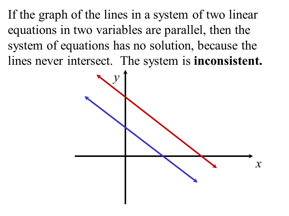 If the graph of the lines in a system of two linear equations in two variables are parallel, then the system of equations has no solution, because the