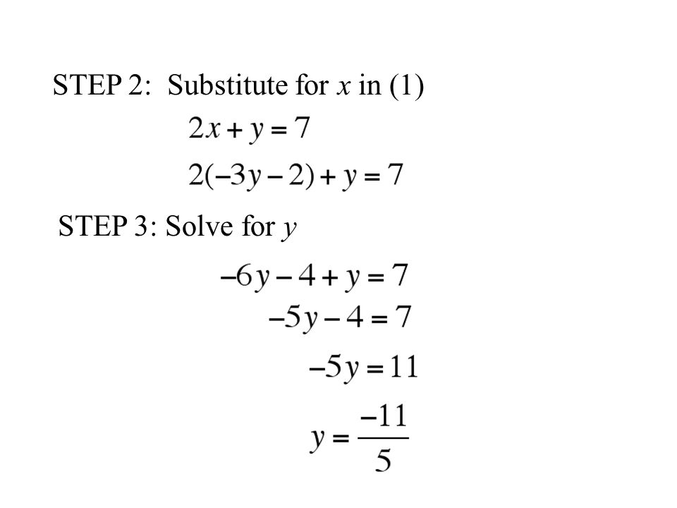 STEP 2: Substitute for x in (1) STEP 3: Solve for y