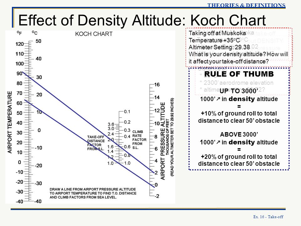 Ex. 16 - Take-off Effect of Density Altitude: Koch Chart THEORIES & DEFINITIONS Suppose your normal take-off distance at standard temperature and pres