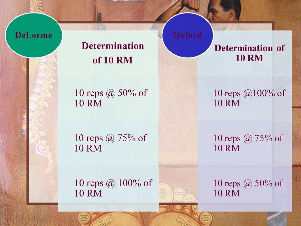 Determination of 10 RM 10 reps @ 50% of 10 RM 10 reps @ 75% of 10 RM 10 reps @ 100% of 10 RM DeLorme Determination of 10 RM 10 reps @100% of 10 RM 10
