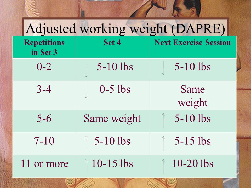 Adjusted working weight (DAPRE) Repetitions in Set 3 Set 4Next Exercise Session 0-2 5-10 lbs 3-4 0-5 lbsSame weight 5-6Same weight5-10 lbs 7-105-10 lb