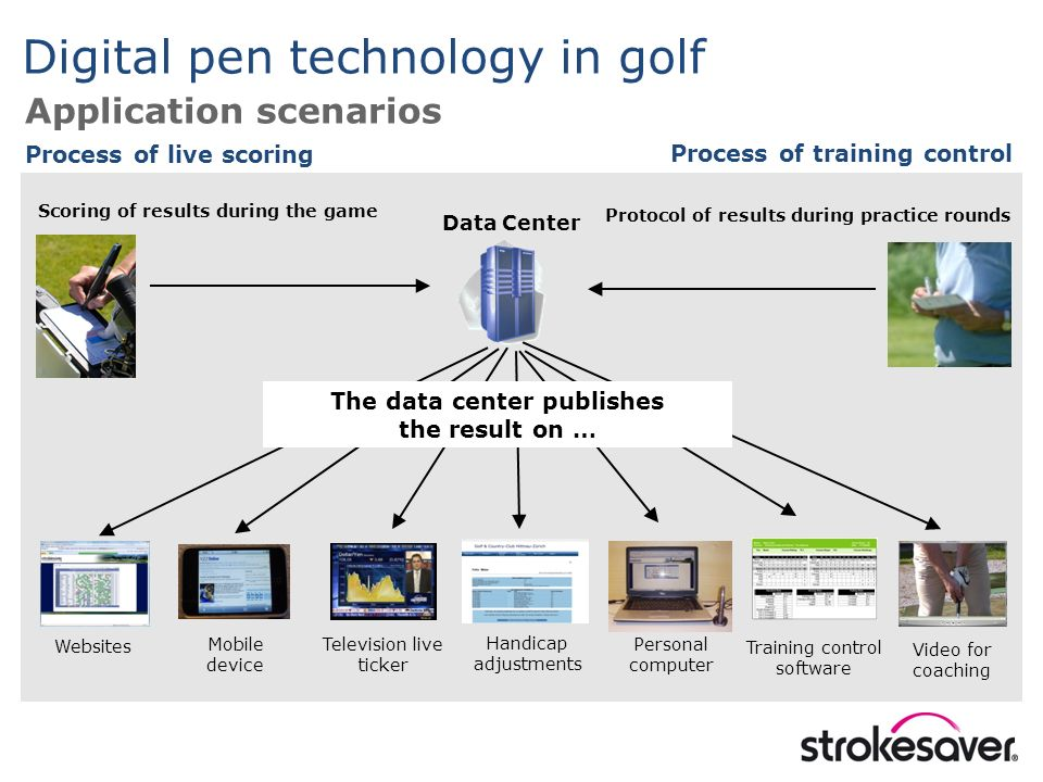 Websites Scoring of results during the game Data Center Process of live scoring Protocol of results during practice rounds Process of training control Mobile device Handicap adjustments Training control software Personal computer Video for coaching The data center publishes the result on … Television live ticker Digital pen technology in golf Application scenarios