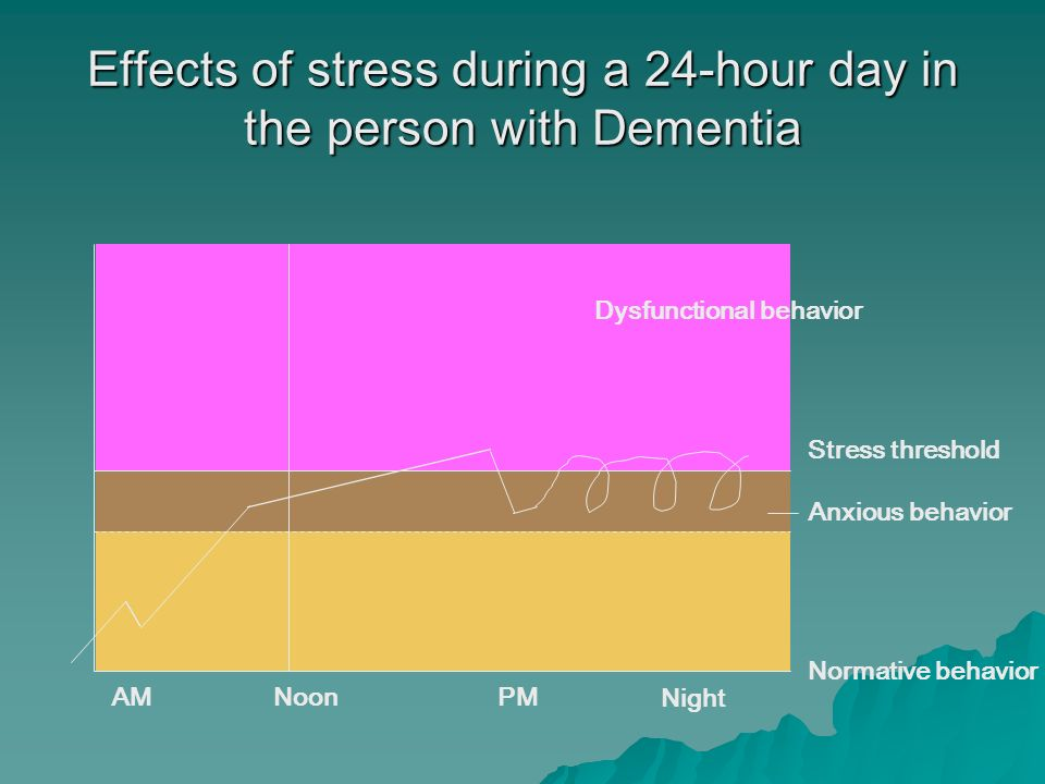 Effects of stress during a 24-hour day in the person with Dementia AM Noon PM Night Stress threshold Anxious behavior Normative behavior Dysfunctional