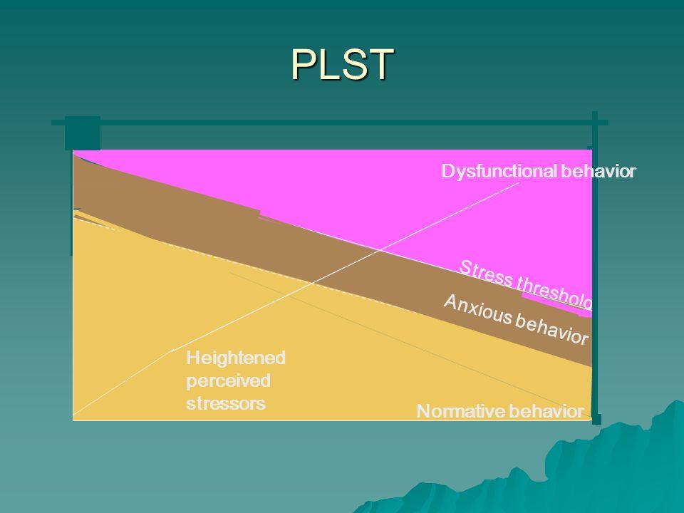 PLST Heightened perceived stressors Normative behavior Stress threshold Anxious behavior Dysfunctional behavior
