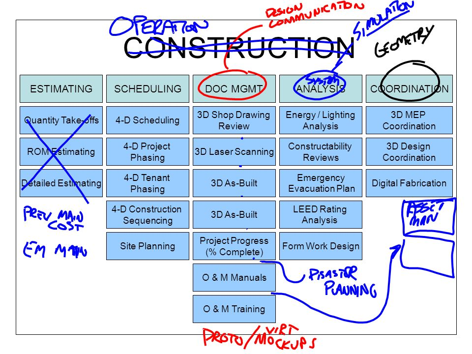 CONSTRUCTION ESTIMATINGSCHEDULINGDOC MGMTANALYSISCOORDINATION Quantity Take-offs ROM Estimating Detailed Estimating Constructability Reviews Site Plan