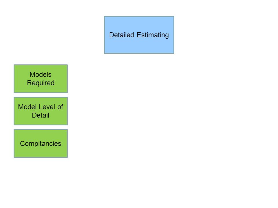Detailed Estimating Models Required Model Level of Detail Compitancies