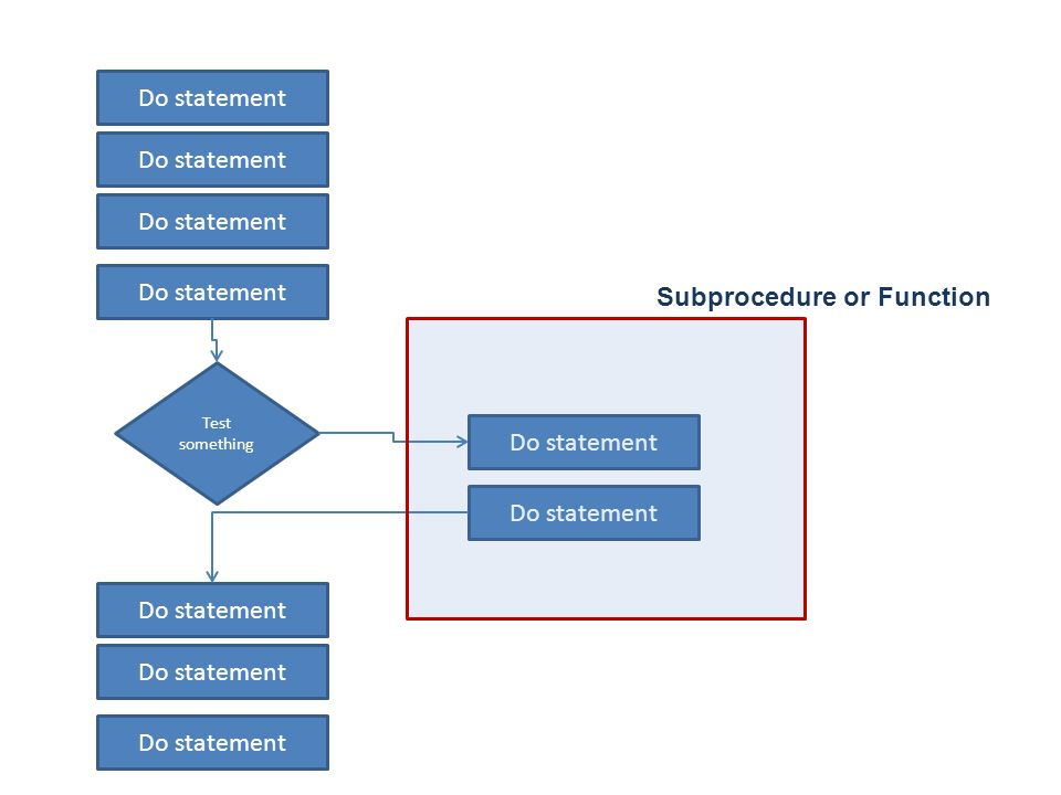 Do statement Test something Do statement Subprocedure or Function
