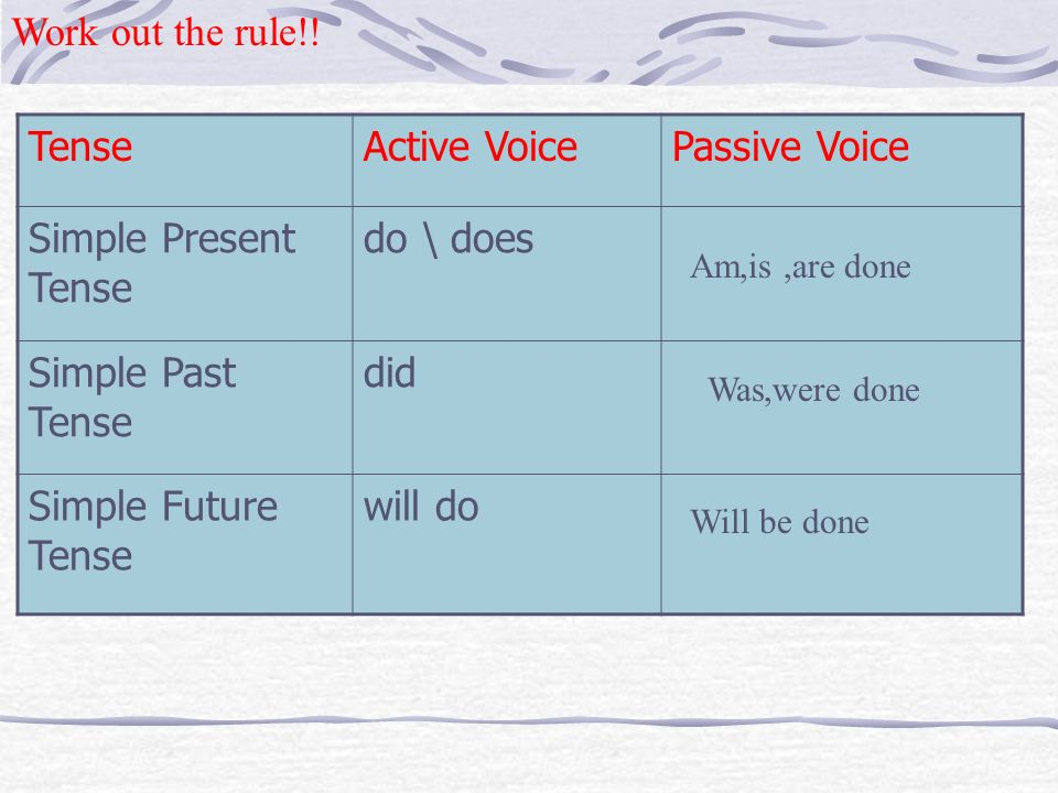 We can use the passive voice when 1.It is obvious who performs the action. 2. We do not know or cannot remember who performed the action. 3. We think