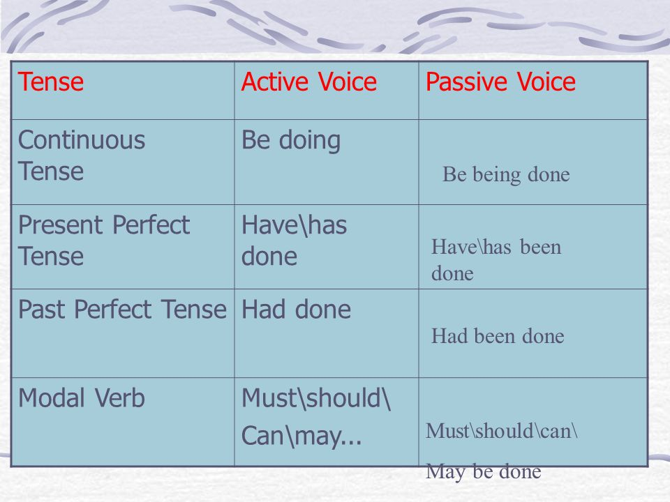 TenseActive VoicePassive Voice Continuous Tense Be doing Present Perfect Tense Have\has done Past Perfect TenseHad done Modal VerbMust\should\ Can\may...